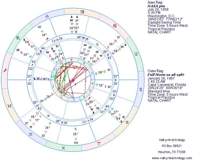 Full Astrological Chart Erkalnathandedecker