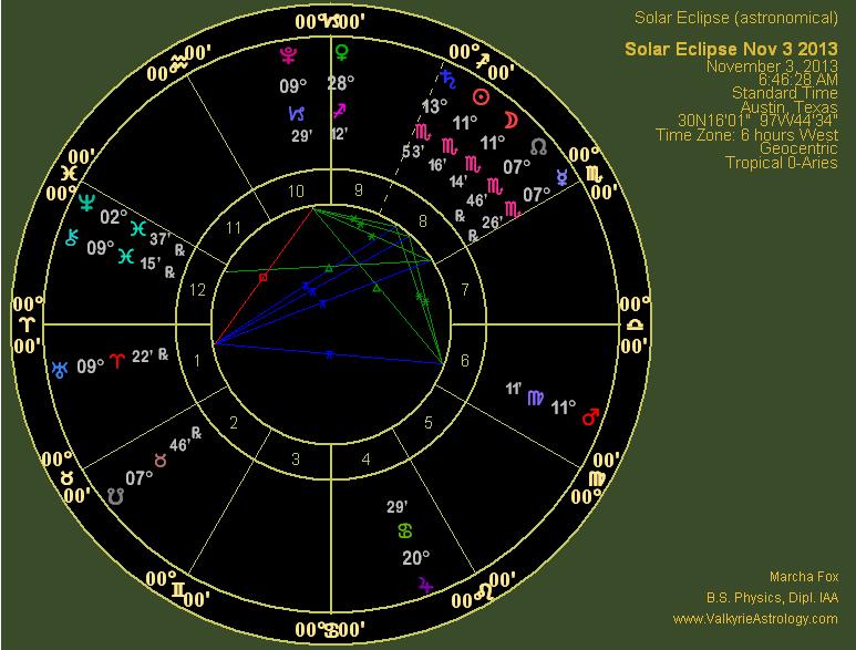 Scorpio horoscope 5th june 2013 dailymotion