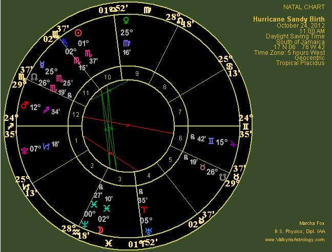 Astrology of Hurricane Sandy
